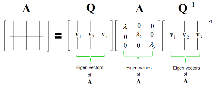 EngMath_Matrix_EigenDecomposition_02
